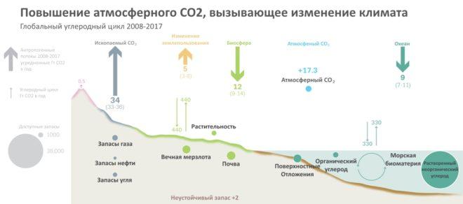 повышение атмасферного co2 вызывающее изменение климата