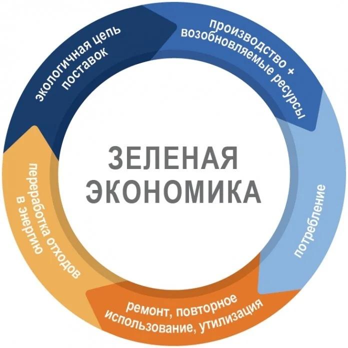 Зеленая экономика замкнутого цикла